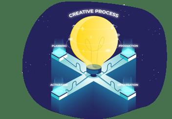 creativeprocess_FINAL